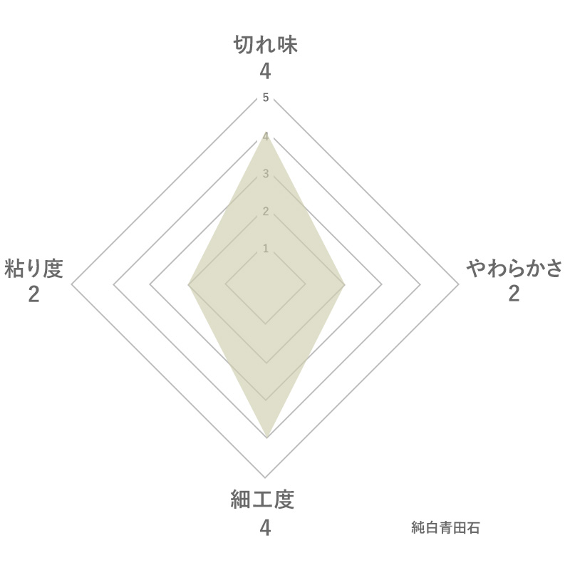 純白青田石の特徴