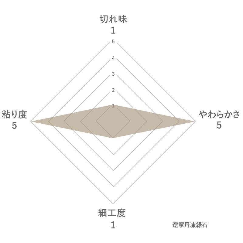 遼寧丹凍緑石の特徴