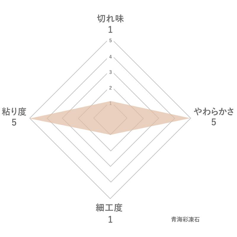 青海彩凍石の特徴