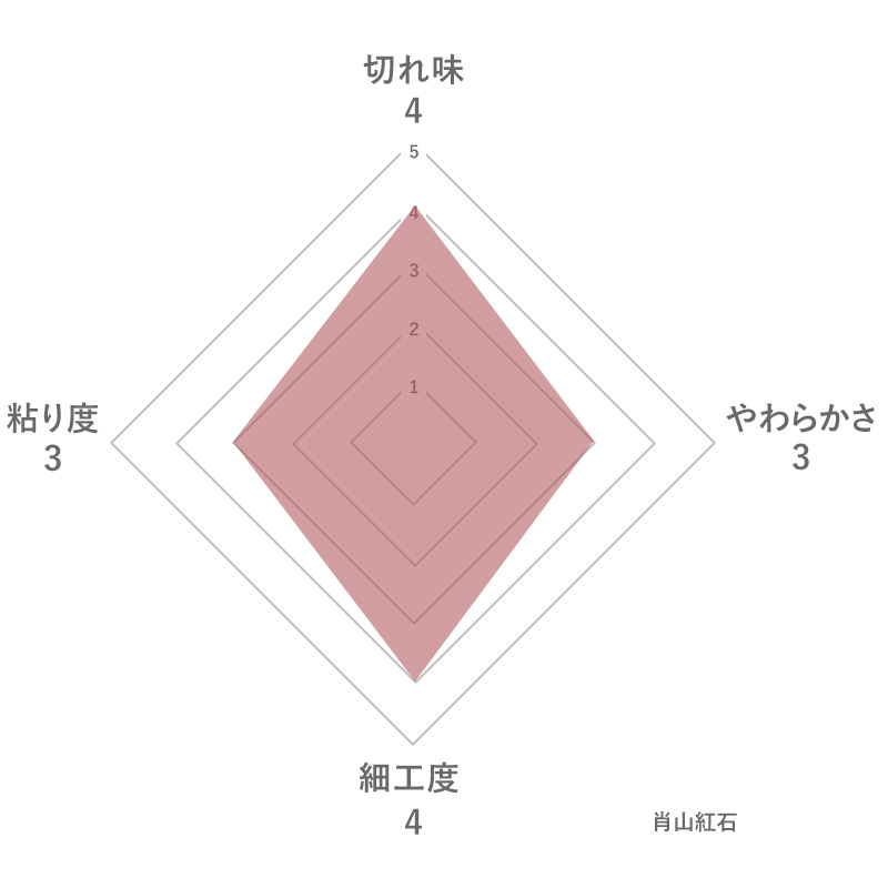 肖山紅石の特徴