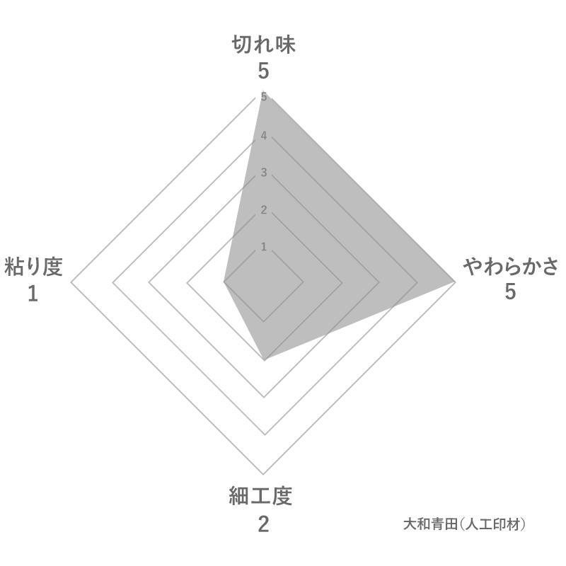 大和青田の特徴
